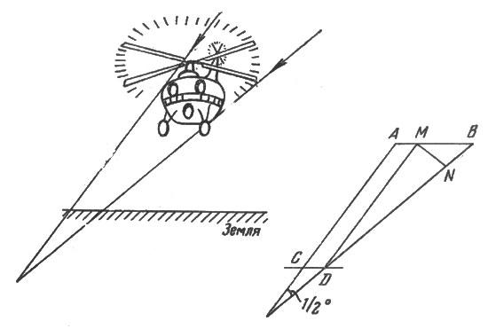 рис. 4. полная тень вертолета в пространстве суживается по направлению к земле