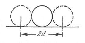 рис. 20. ширина мишени в этом случае равна двум диаметрам шара
