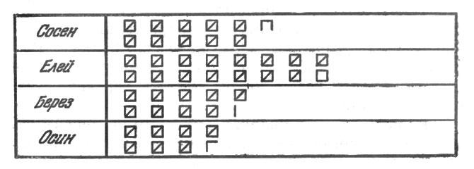 рис. 34. вид бланка после подсчета