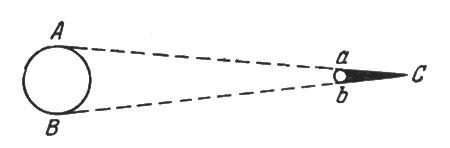 рис. 90. длина полной тени, отбрасываемой в пространстве проволокой, определяется геометрическим построением