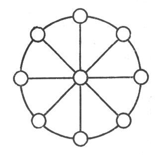рис. 95. числовое колесо
