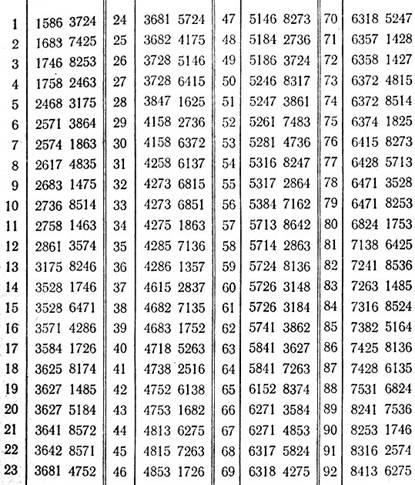 таблица всех решений задачи о восьми королевах
